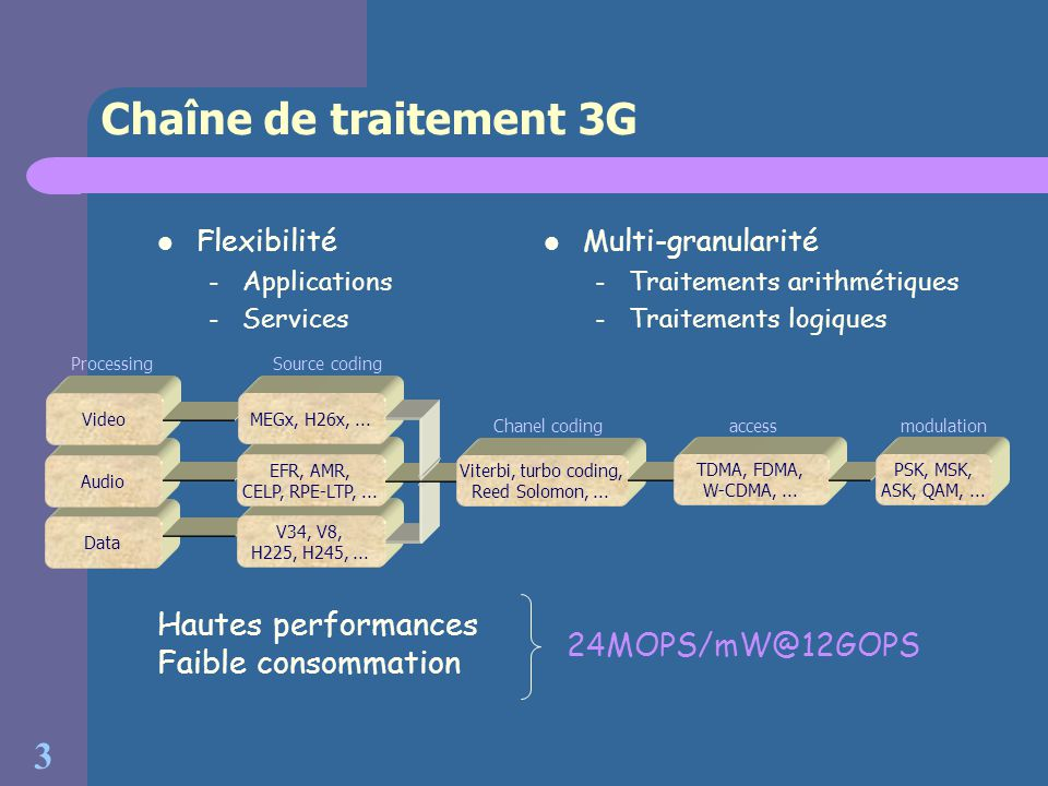 3 Chaîne de traitement 3G Flexibilité – Applications – Services Hautes performances Faible consommation 24MOPS/mW@12GOPS Processing Data Audio Video Source coding V34, V8, H225, H245,...