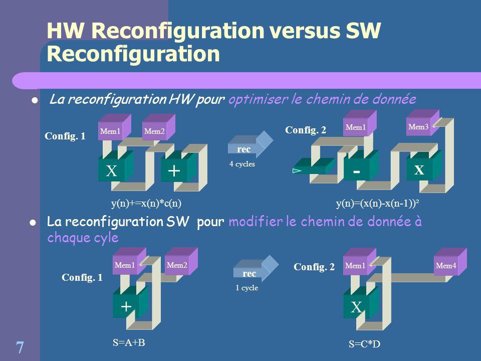 7 HW Reconfiguration versus SW Reconfiguration La reconfiguration HW pour optimiser le chemin de donnée rec 4 cycles Config. 1 y(n)+=x(n)*c(n) X + Mem