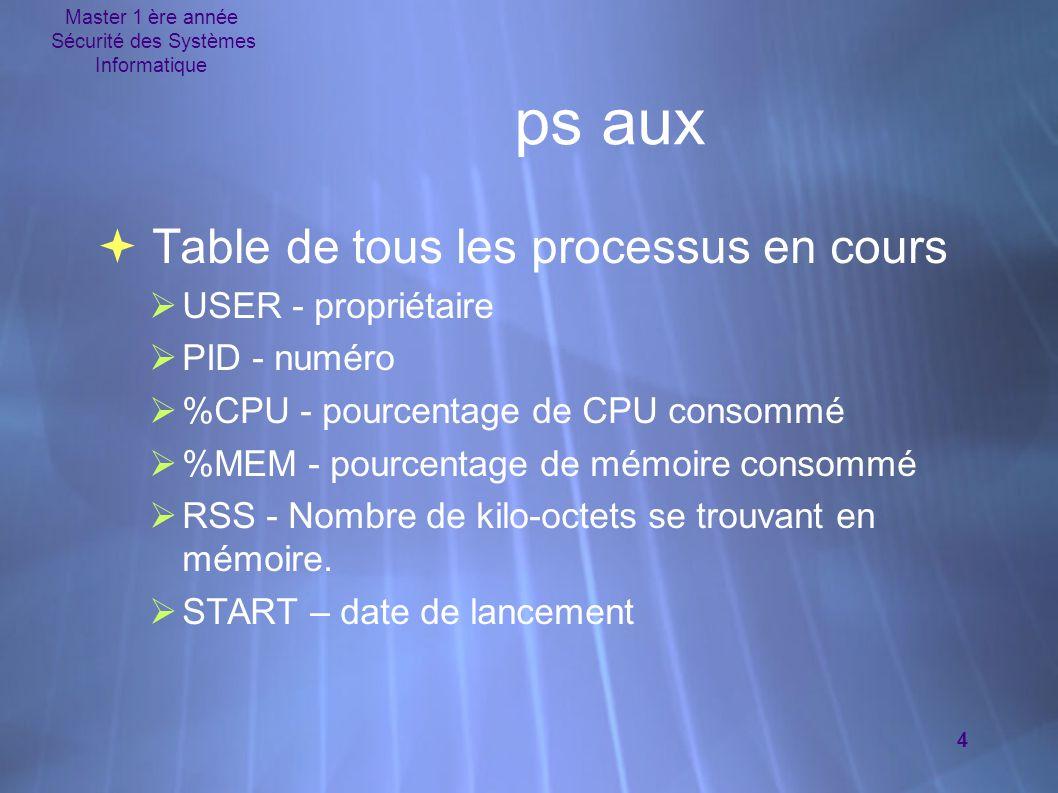 Master 1 ère année Sécurité des Systèmes Informatique 4 ps aux  Table de tous les processus en cours  USER - propriétaire  PID - numéro  %CPU - po