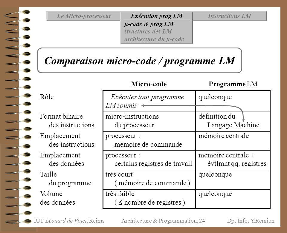 IUT Léonard de Vinci, ReimsDpt Info, Y.Remion Architecture & Programmation, 24 Rôle Format binaire des instructions Emplacement des instructions Empla