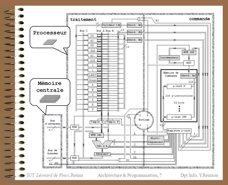 IUT Léonard de Vinci, ReimsDpt Info, Y.Remion Architecture & Programmation, 18 mémoire de commande : 0 bits chargement de Reg µ-inst automatique contrôle :10 bits adS adresse 8 bits de saut éventuel ou forcé MS commande 2 bits du Micro-séquenceur Signaux de commande Instructions LMExécution prog LMLe Micro-processeur description générale bloc de traitement bloc de commande 0 : poursuite systématique avec 1 : saut si N=1 saut  MCO=adS 2 : saut si Z=1 poursuite  MCO=MCO+1 3 : saut inconditionnel