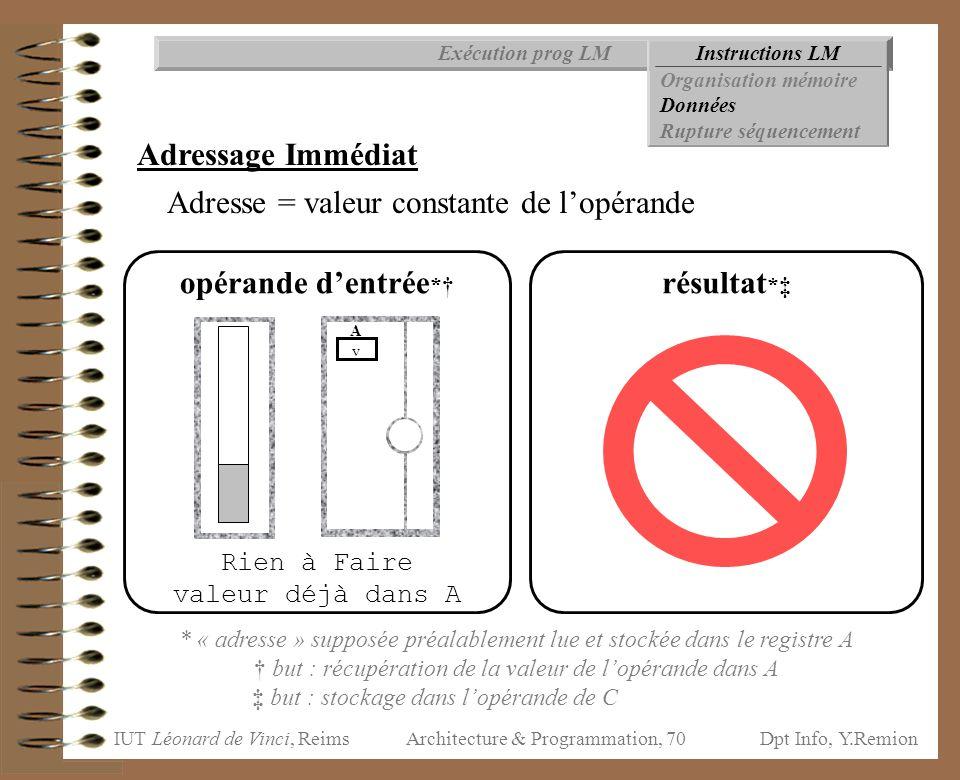 IUT Léonard de Vinci, ReimsDpt Info, Y.Remion Architecture & Programmation, 70 Instructions LMExécution prog LM Organisation mémoire Données Rupture s