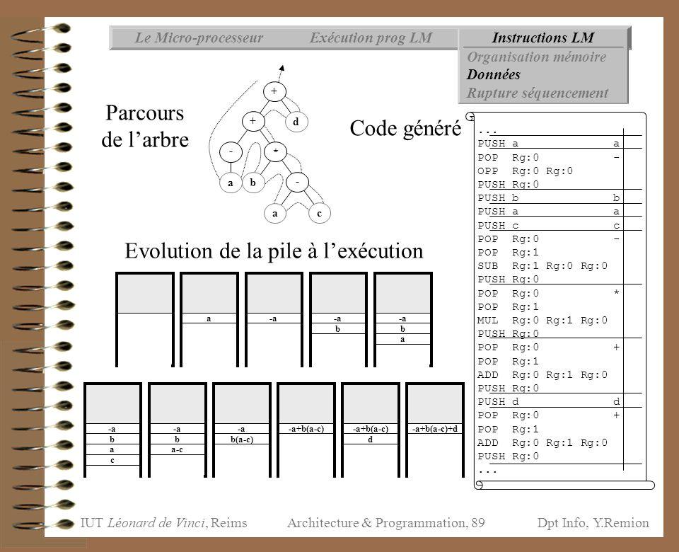 IUT Léonard de Vinci, ReimsDpt Info, Y.Remion Architecture & Programmation, 89 Instructions LMExécution prog LMLe Micro-processeur Organisation mémoir