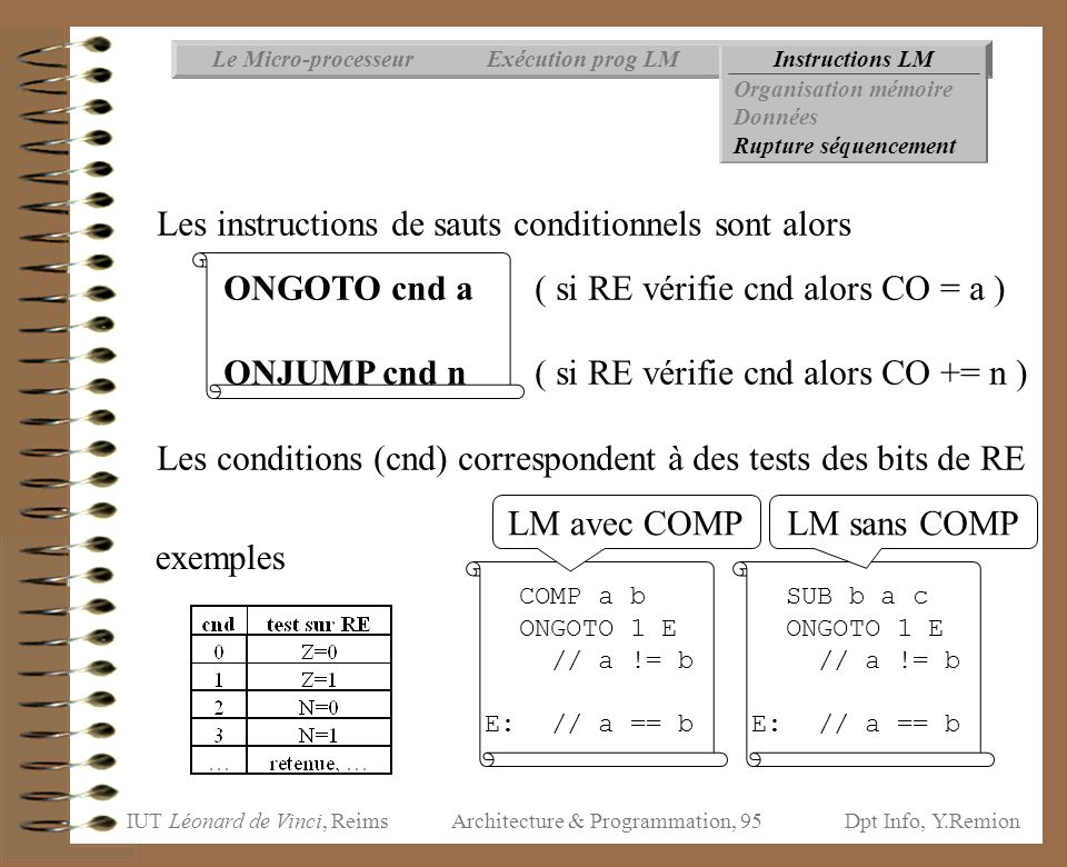 IUT Léonard de Vinci, ReimsDpt Info, Y.Remion Architecture & Programmation, 95 Instructions LMExécution prog LMLe Micro-processeur Organisation mémoir