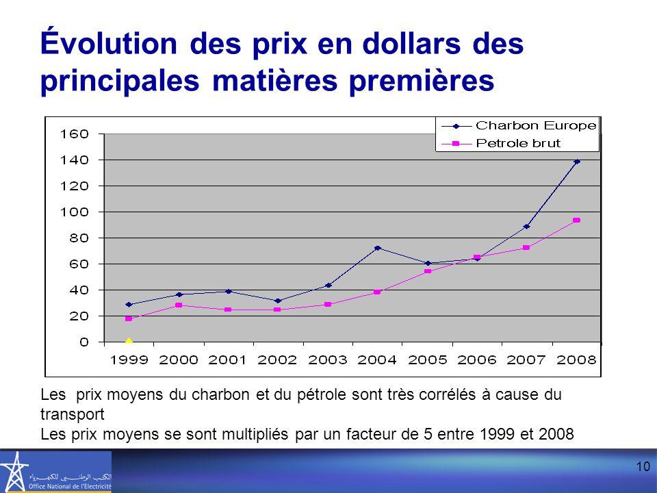 10 Évolution des prix en dollars des principales matières premières Les prix moyens du charbon et du pétrole sont très corrélés à cause du transport Les prix moyens se sont multipliés par un facteur de 5 entre 1999 et 2008