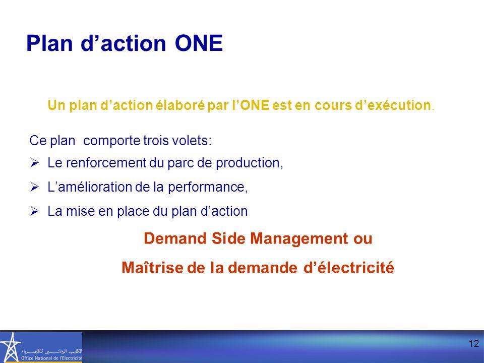 12 Un plan d'action élaboré par l'ONE est en cours d'exécution. Ce plan comporte trois volets:  Le renforcement du parc de production,  L'améliorati