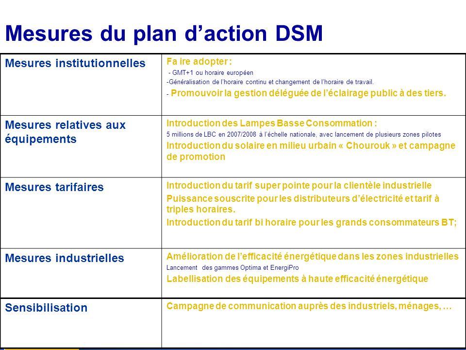 13 Le Plan d'Action DSM Mesures du plan d'action DSM Mesures institutionnelles Fa ire adopter : - GMT+1 ou horaire européen -Généralisation de l'horai