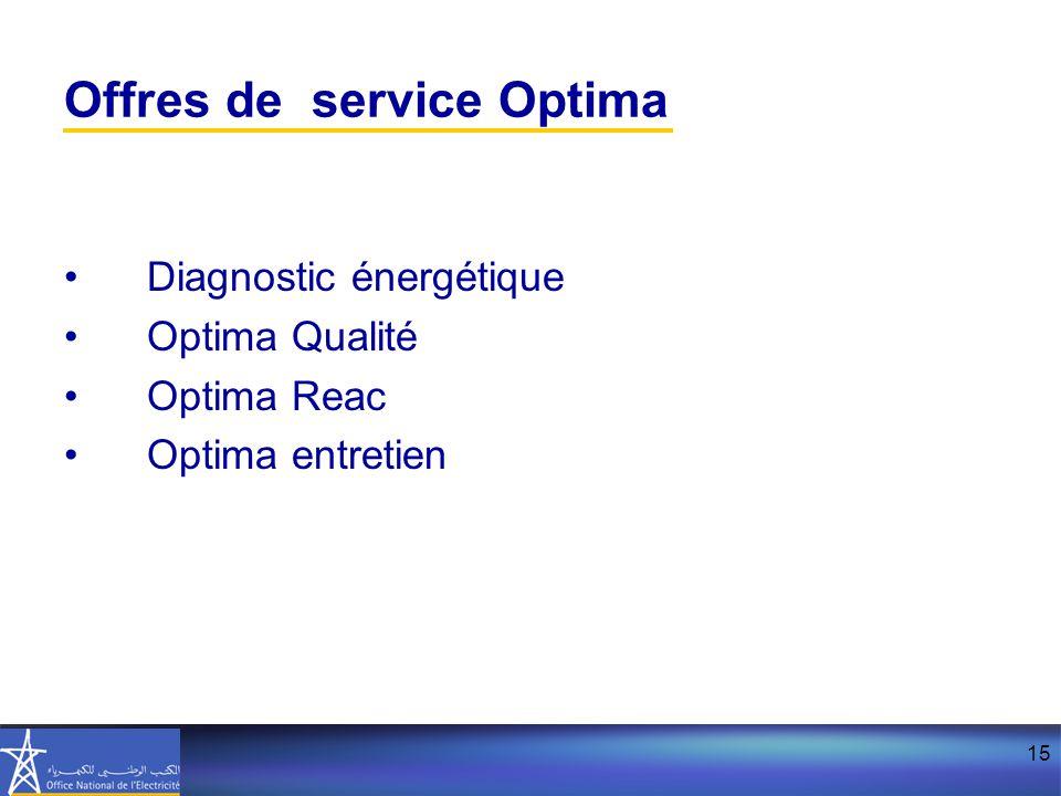 15 Offres de service Optima Diagnostic énergétique Optima Qualité Optima Reac Optima entretien