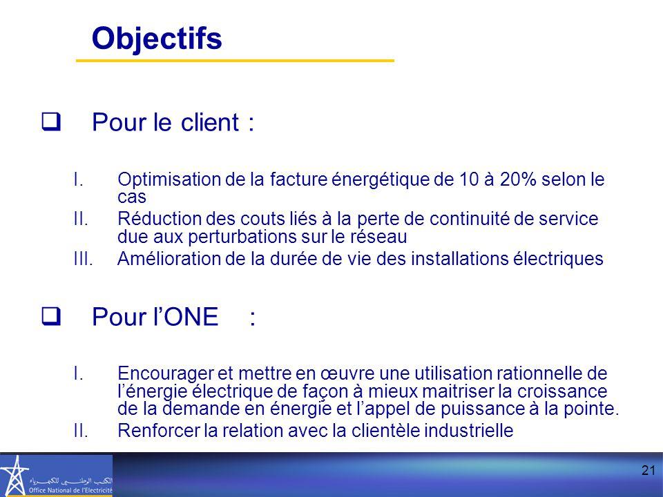 21 Objectifs  Pour le client : I.Optimisation de la facture énergétique de 10 à 20% selon le cas II.Réduction des couts liés à la perte de continuité de service due aux perturbations sur le réseau III.Amélioration de la durée de vie des installations électriques  Pour l'ONE : I.Encourager et mettre en œuvre une utilisation rationnelle de l'énergie électrique de façon à mieux maitriser la croissance de la demande en énergie et l'appel de puissance à la pointe.