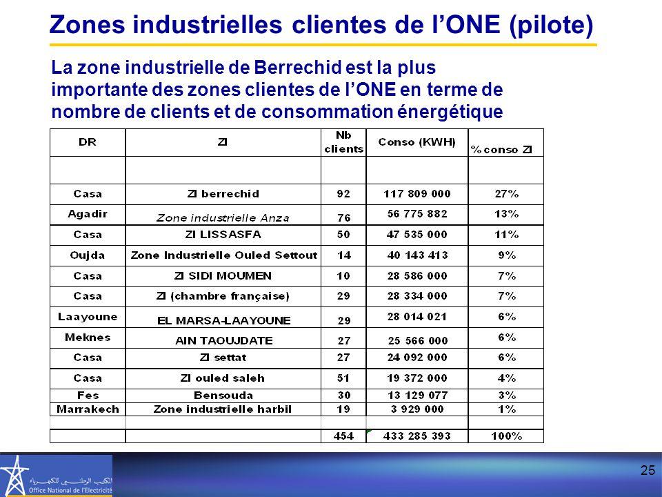 25 Zones industrielles clientes de l'ONE (pilote) La zone industrielle de Berrechid est la plus importante des zones clientes de l'ONE en terme de nombre de clients et de consommation énergétique