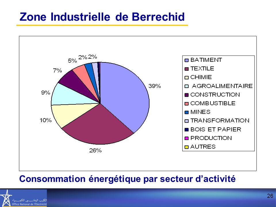 26 Zone Industrielle de Berrechid Consommation énergétique par secteur d'activité