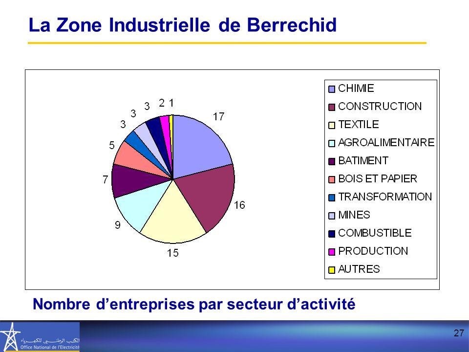 27 La Zone Industrielle de Berrechid Nombre d'entreprises par secteur d'activité