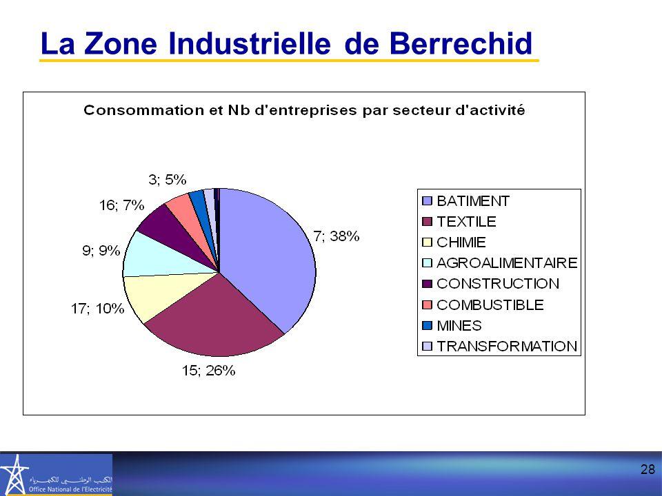 28 La Zone Industrielle de Berrechid