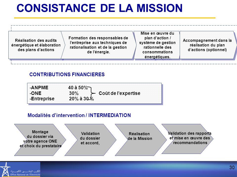 30 Réalisation des audits énergétique et élaboration des plans d'actions Formation des responsables de l'entreprise aux techniques de rationalisation et de la gestion de l'énergie.