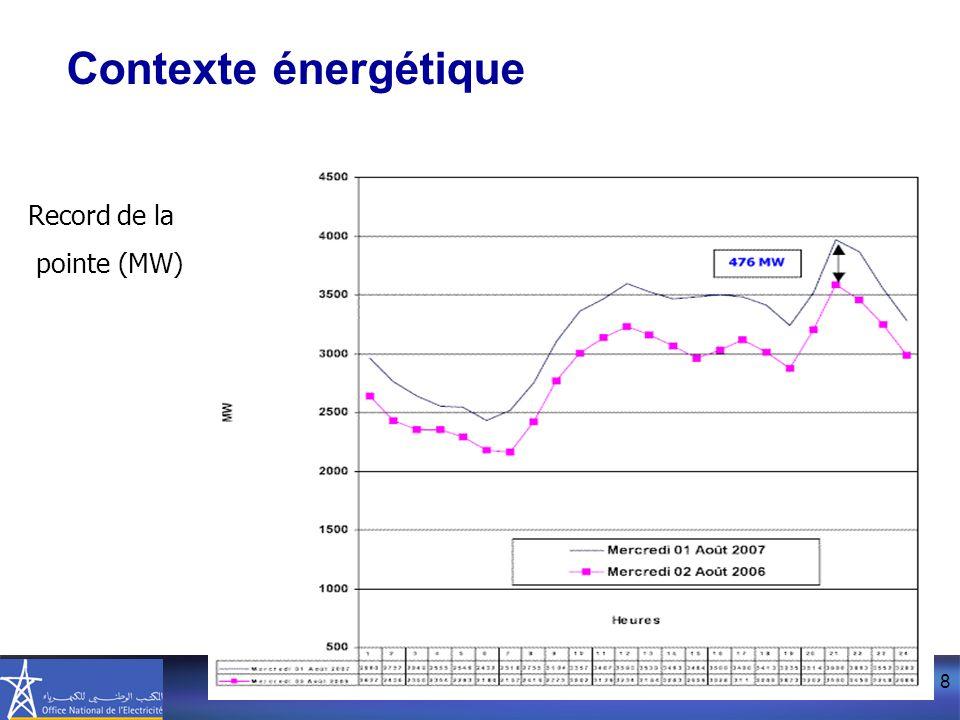 8 Record de la pointe (MW) Contexte énergétique