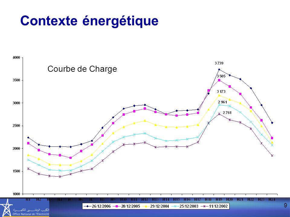 9 Courbe de Charge Contexte énergétique