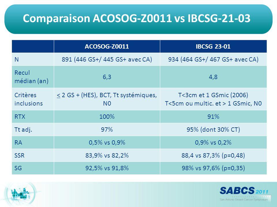 Comparaison ACOSOG-Z0011 vs IBCSG-21-03 ACOSOG-Z0011IBCSG 23-01 N891 (446 GS+/ 445 GS+ avec CA)934 (464 GS+/ 467 GS+ avec CA) Recul médian (an) 6,34,8