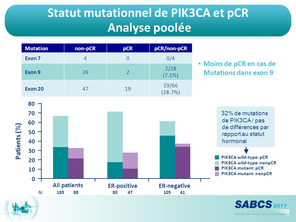 Statut mutationnel de PIK3CA et pCR Analyse poolée Mutationnon-pCRpCRpCR/non-pCR Exon 7400/4 Exon 9262 2/28 (7.1%) Exon 204719 19/66 (28.7%) Patients