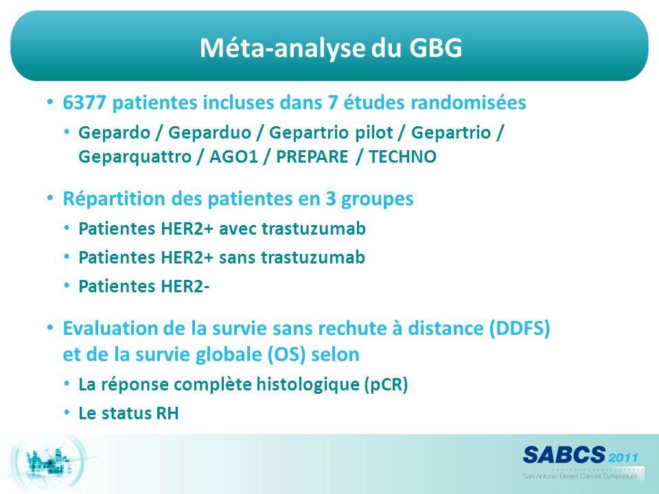 Méta-analyse du GBG 6377 patientes incluses dans 7 études randomisées Gepardo / Geparduo / Gepartrio pilot / Gepartrio / Geparquattro / AGO1 / PREPARE