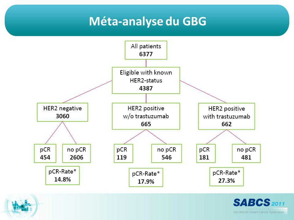Méta-analyse du GBG