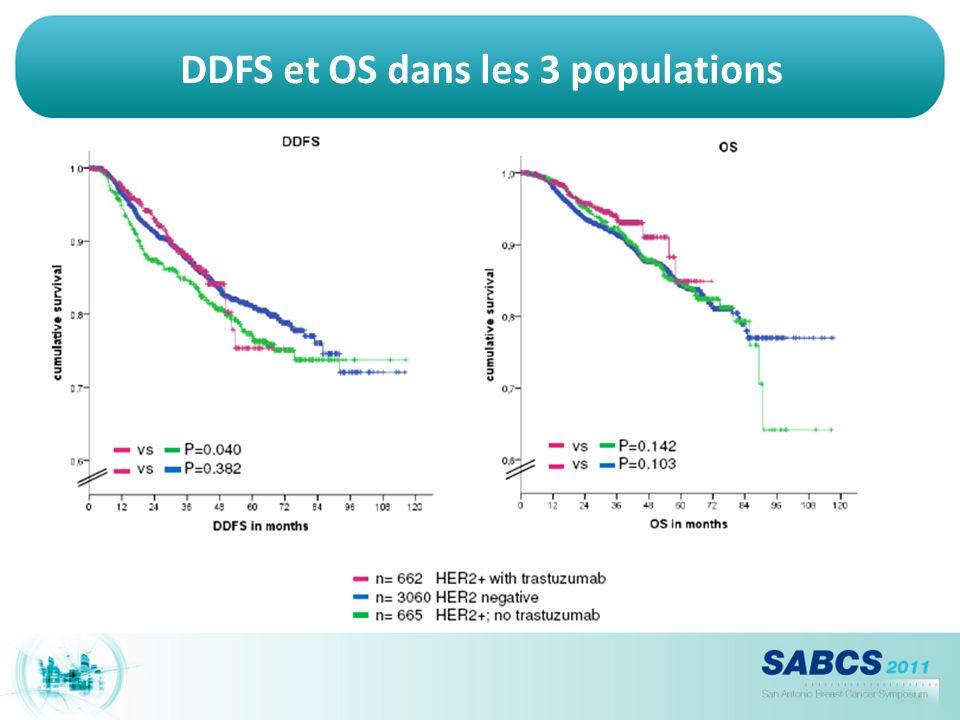 DDFS et OS dans les 3 populations