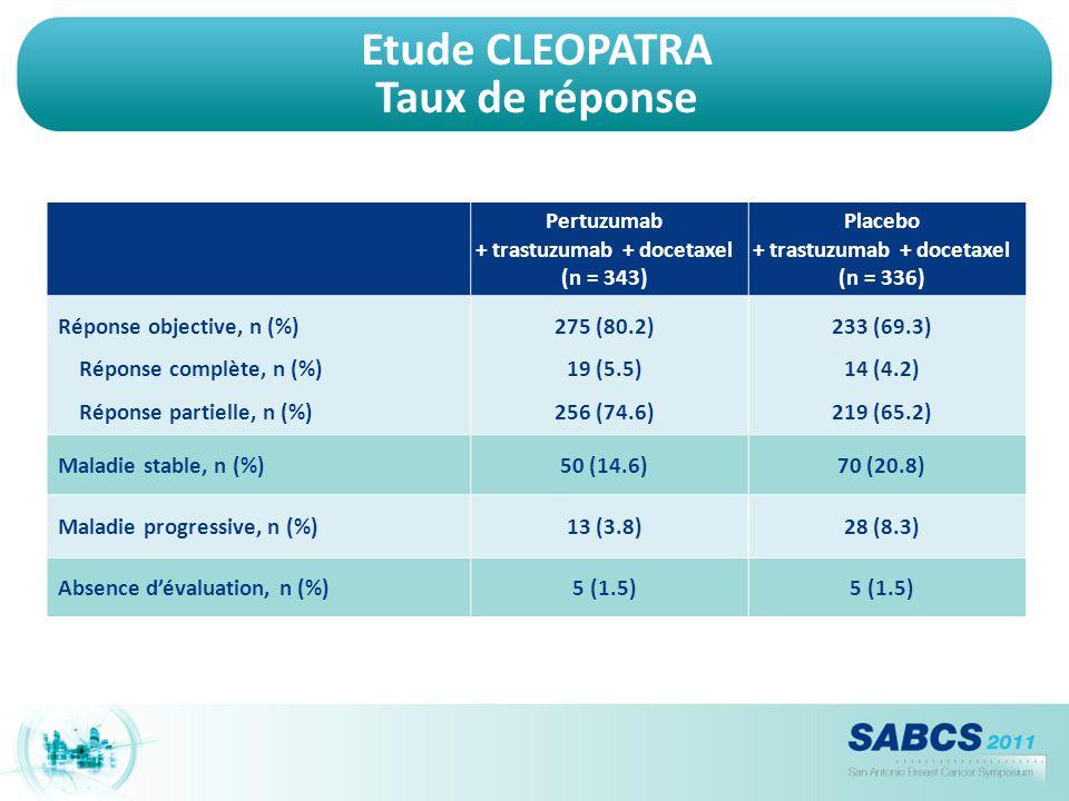 Etude CLEOPATRA Taux de réponse Pertuzumab + trastuzumab + docetaxel (n = 343) Placebo + trastuzumab + docetaxel (n = 336) Réponse objective, n (%) Ré