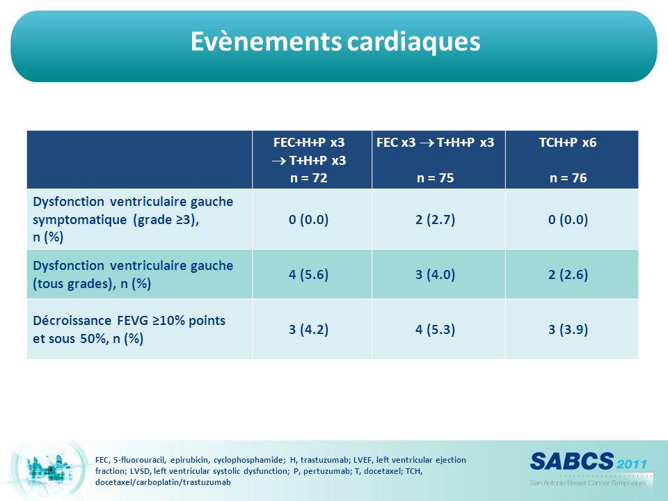 Evènements cardiaques FEC, 5-fluorouracil, epirubicin, cyclophosphamide; H, trastuzumab; LVEF, left ventricular ejection fraction; LVSD, left ventricu
