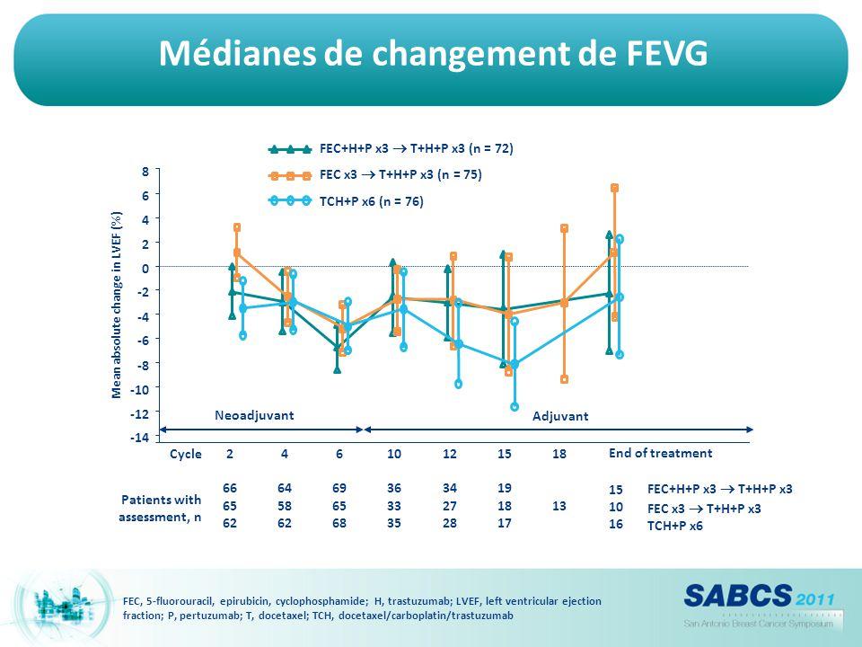 Médianes de changement de FEVG FEC, 5-fluorouracil, epirubicin, cyclophosphamide; H, trastuzumab; LVEF, left ventricular ejection fraction; P, pertuzu