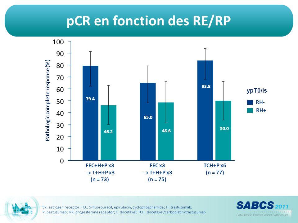 pCR en fonction des RE/RP Pathologic complete response (%) RH- RH+ 79.4 65.0 46.2 48.6 83.8 50.0 ypT0/is FEC+H+P x3  T+H+P x3 (n = 73) FEC x3  T+H+P