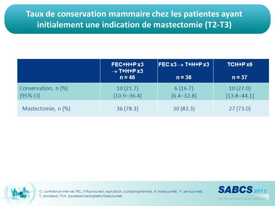 Taux de conservation mammaire chez les patientes ayant initialement une indication de mastectomie (T2-T3) FEC+H+P x3  T+H+P x3 n = 46 FEC x3  T+H+P