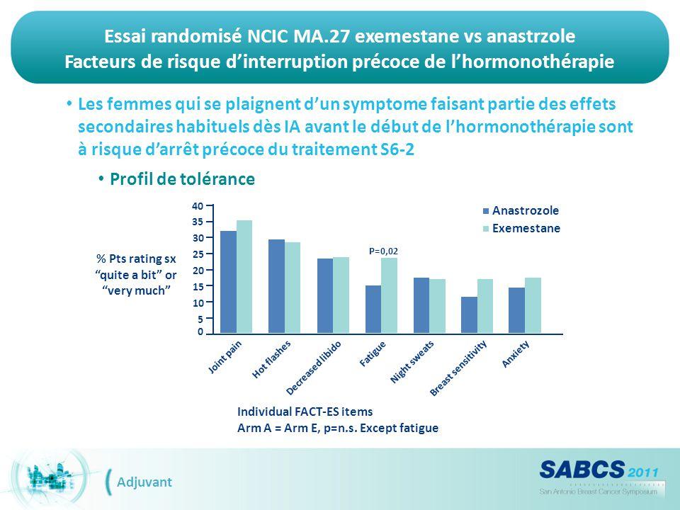 Essai randomisé NCIC MA.27 exemestane vs anastrzole Facteurs de risque d'interruption précoce de l'hormonothérapie Adjuvant Les femmes qui se plaignen