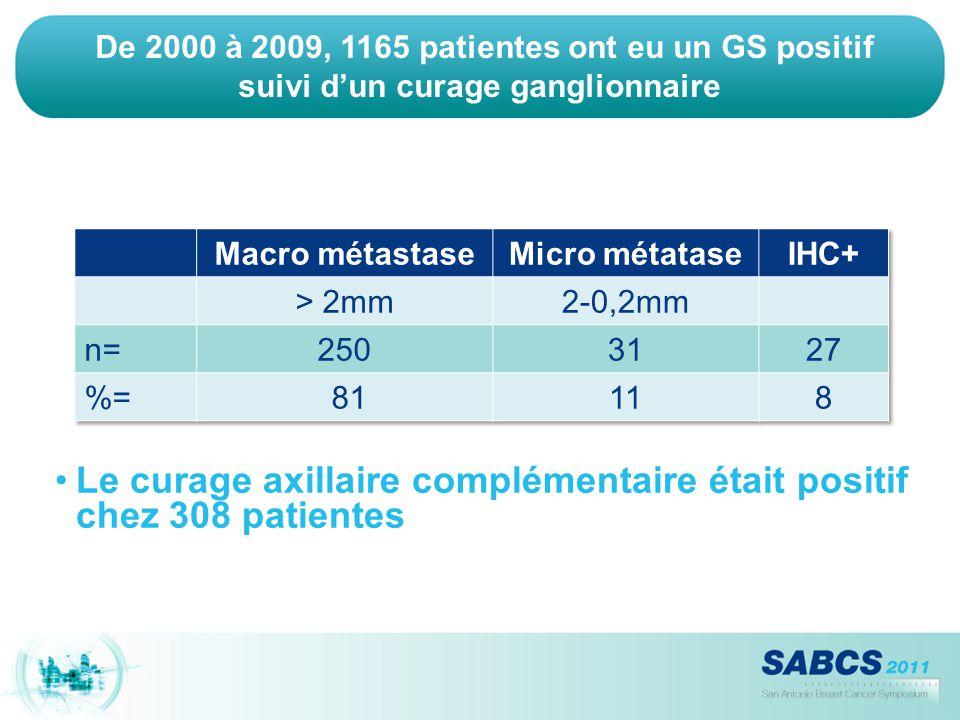 De 2000 à 2009, 1165 patientes ont eu un GS positif suivi d'un curage ganglionnaire Le curage axillaire complémentaire était positif chez 308 patiente