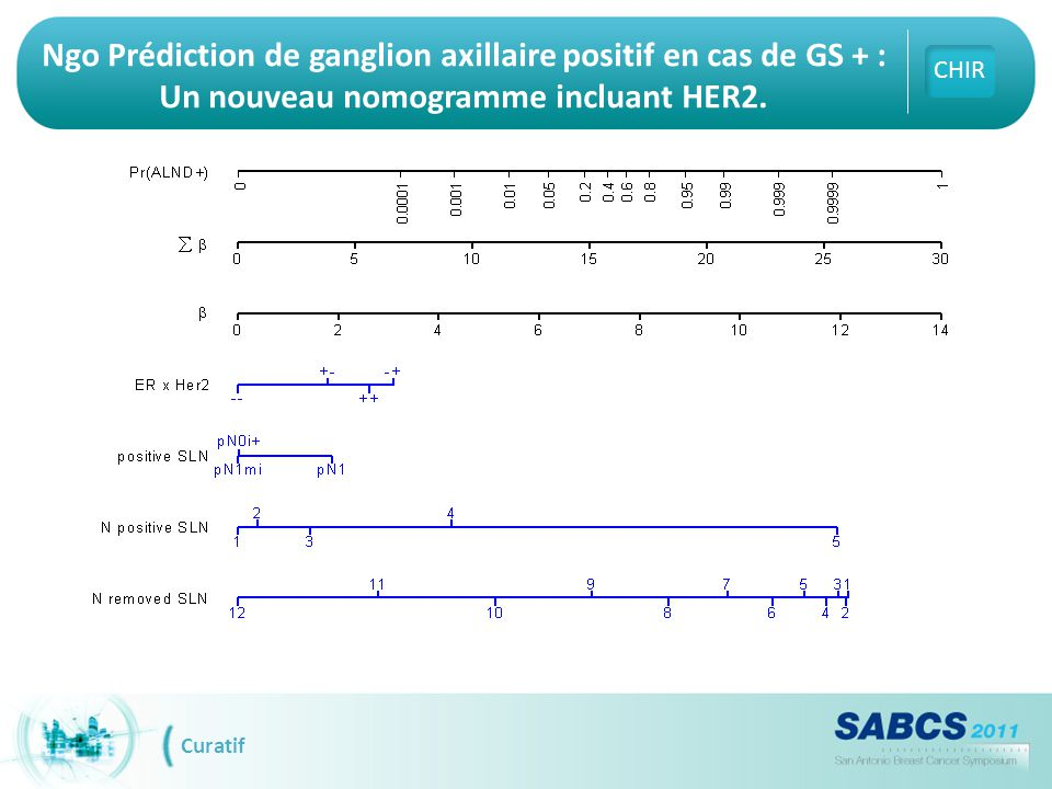 pCR as a surrogate in HER2-positive patients treated with trastuzumab Abs S5-4 Loibl S et al.