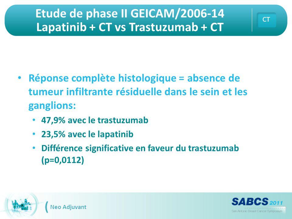 Etude de phase II GEICAM/2006-14 Lapatinib + CT vs Trastuzumab + CT Réponse complète histologique = absence de tumeur infiltrante résiduelle dans le s