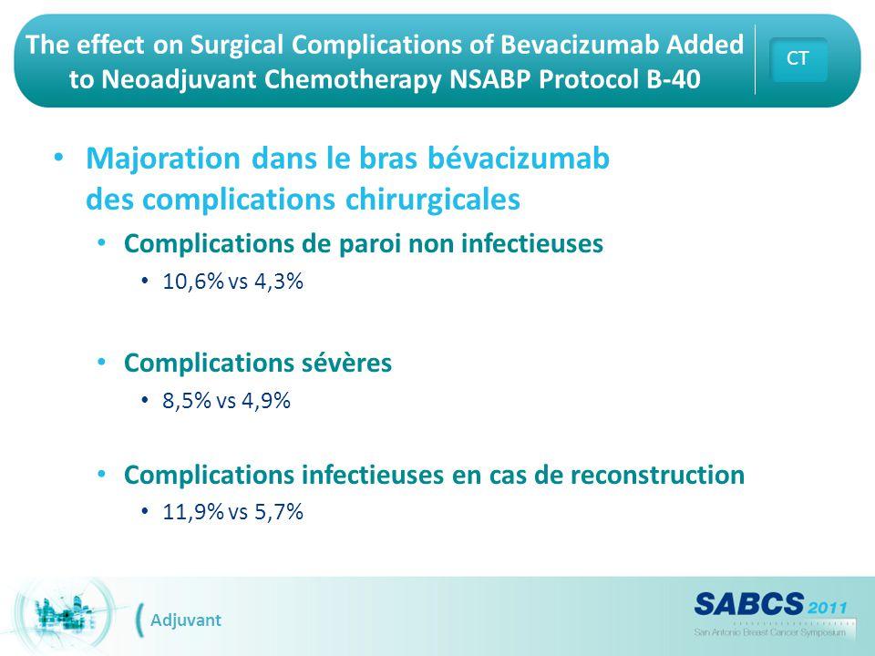 Majoration dans le bras bévacizumab des complications chirurgicales Complications de paroi non infectieuses 10,6% vs 4,3% Complications sévères 8,5% v