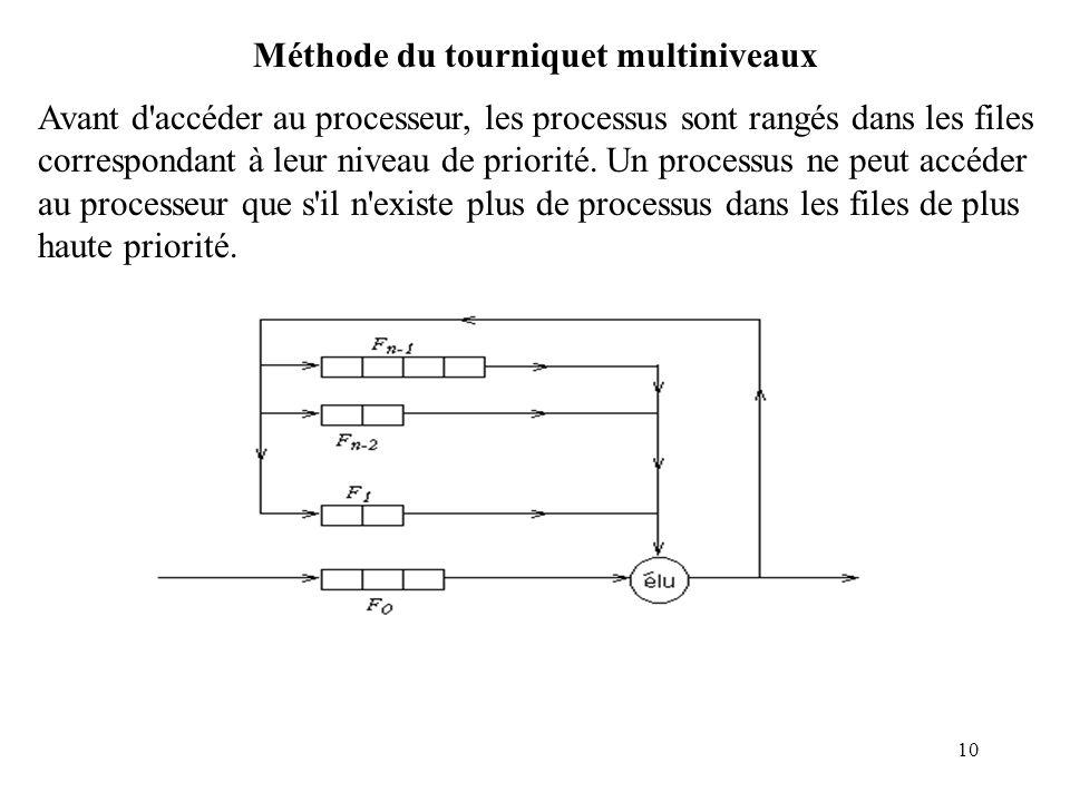 10 Méthode du tourniquet multiniveaux Avant d'accéder au processeur, les processus sont rangés dans les files correspondant à leur niveau de priorité.