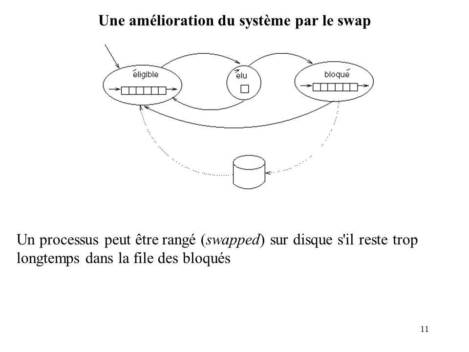 11 Une amélioration du système par le swap Un processus peut être rangé (swapped) sur disque s'il reste trop longtemps dans la file des bloqués