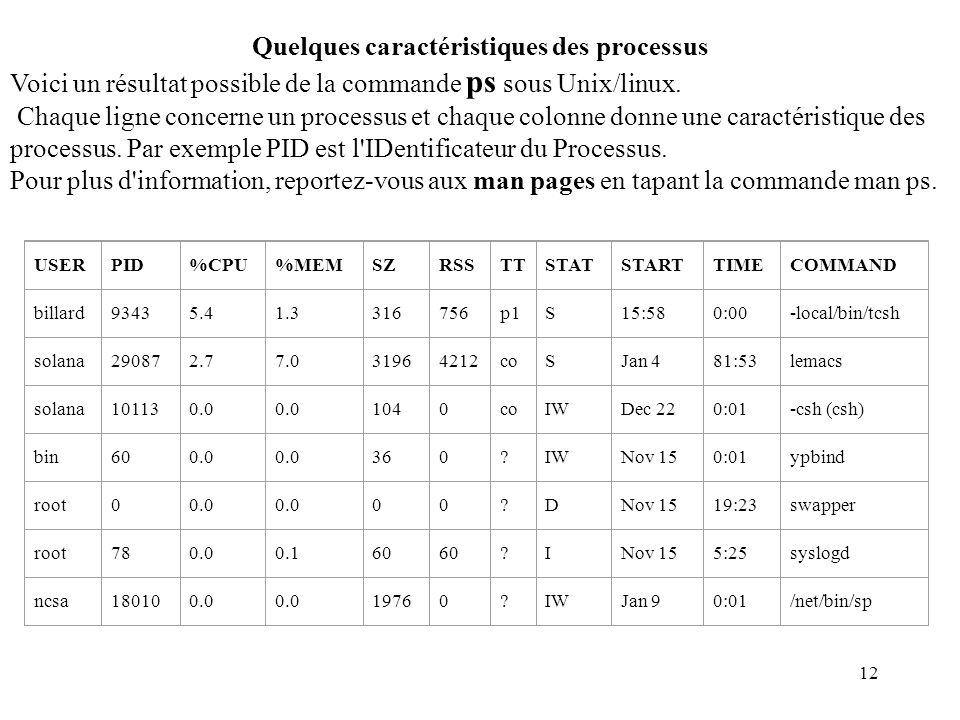 12 Quelques caractéristiques des processus Voici un résultat possible de la commande ps sous Unix/linux. Chaque ligne concerne un processus et chaque