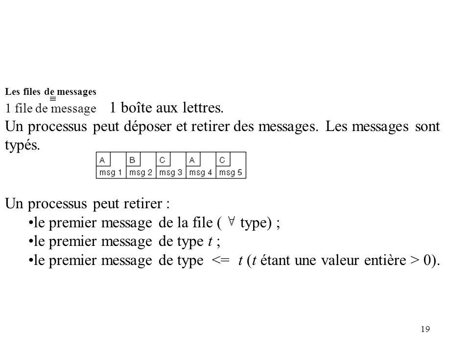 19 Les files de messages 1 file de message 1 boîte aux lettres. Un processus peut déposer et retirer des messages. Les messages sont typés. Un process