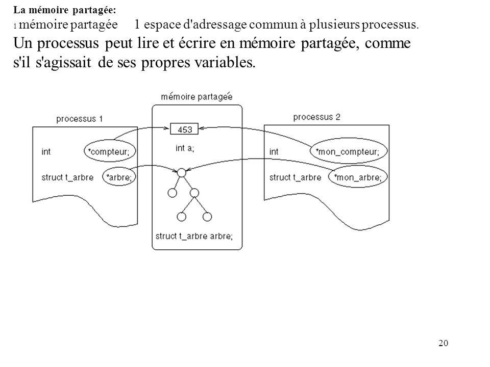 20 La mémoire partagée: 1 mémoire partagée 1 espace d'adressage commun à plusieurs processus. Un processus peut lire et écrire en mémoire partagée, co