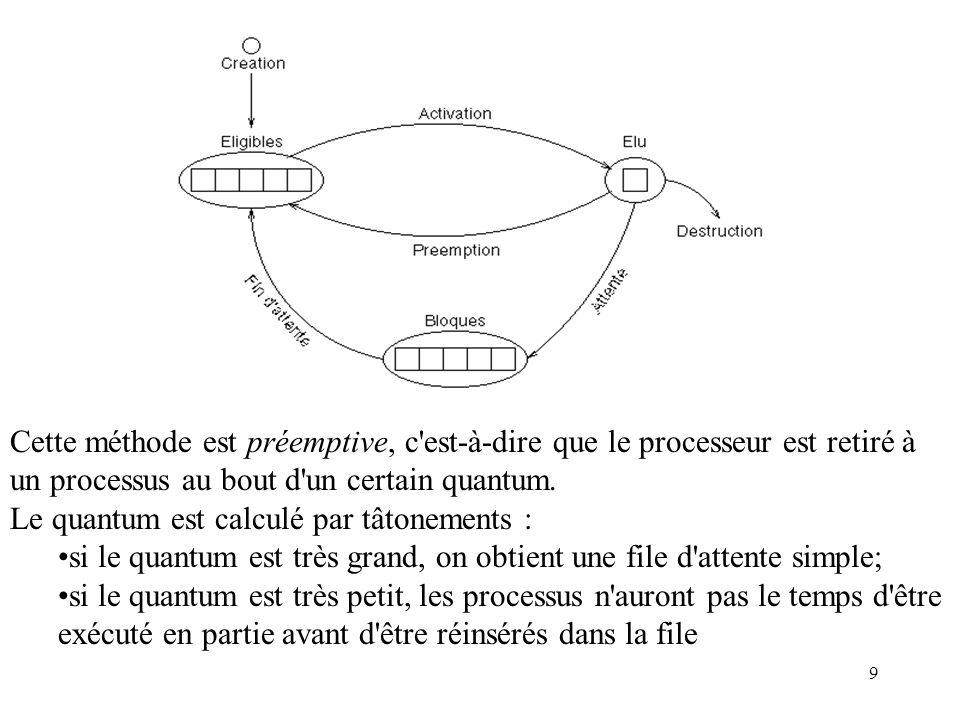 9 Cette méthode est préemptive, c'est-à-dire que le processeur est retiré à un processus au bout d'un certain quantum. Le quantum est calculé par tâto