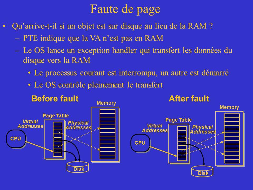 Faute de page Qu'arrive-t-il si un objet est sur disque au lieu de la RAM ? –PTE indique que la VA n'est pas en RAM –Le OS lance un exception handler
