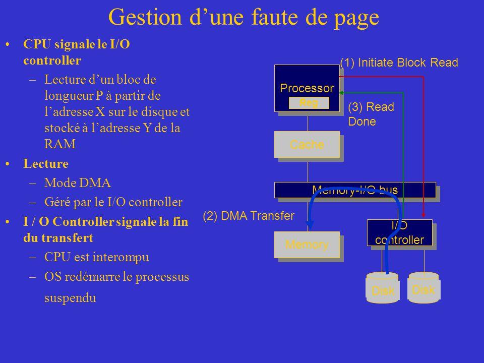 Gestion d'une faute de page CPU signale le I/O controller –Lecture d'un bloc de longueur P à partir de l'adresse X sur le disque et stocké à l'adresse