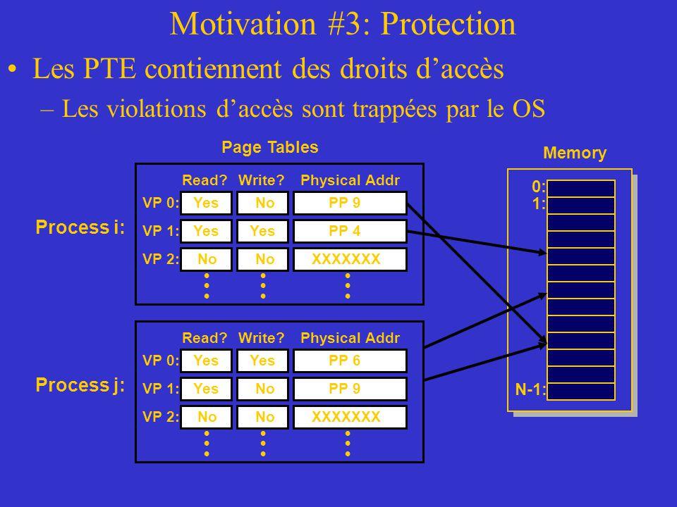 Motivation #3: Protection Les PTE contiennent des droits d'accès –Les violations d'accès sont trappées par le OS Page Tables Process i: Physical AddrR