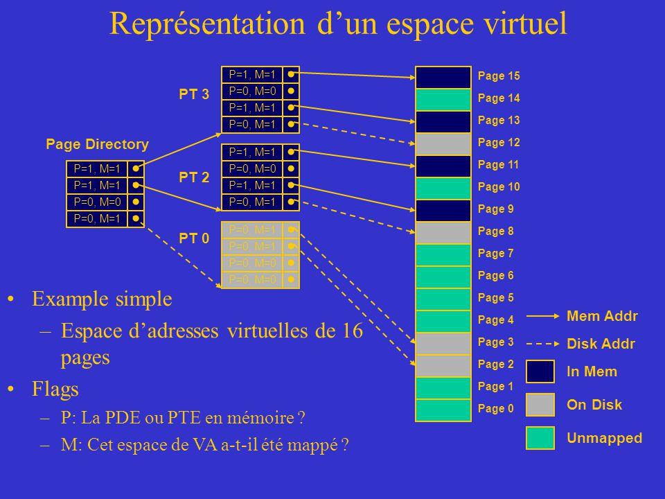 Représentation d'un espace virtuel Example simple –Espace d'adresses virtuelles de 16 pages Flags –P: La PDE ou PTE en mémoire ? –M: Cet espace de VA