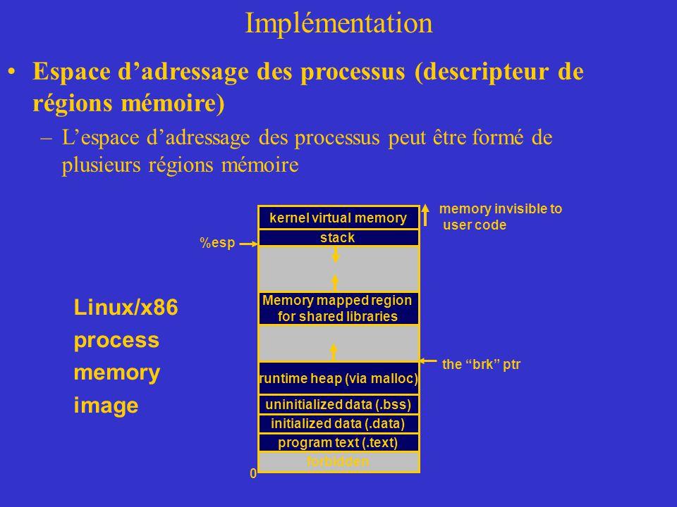 Espace d'adressage des processus (descripteur de régions mémoire) –L'espace d'adressage des processus peut être formé de plusieurs régions mémoire ker