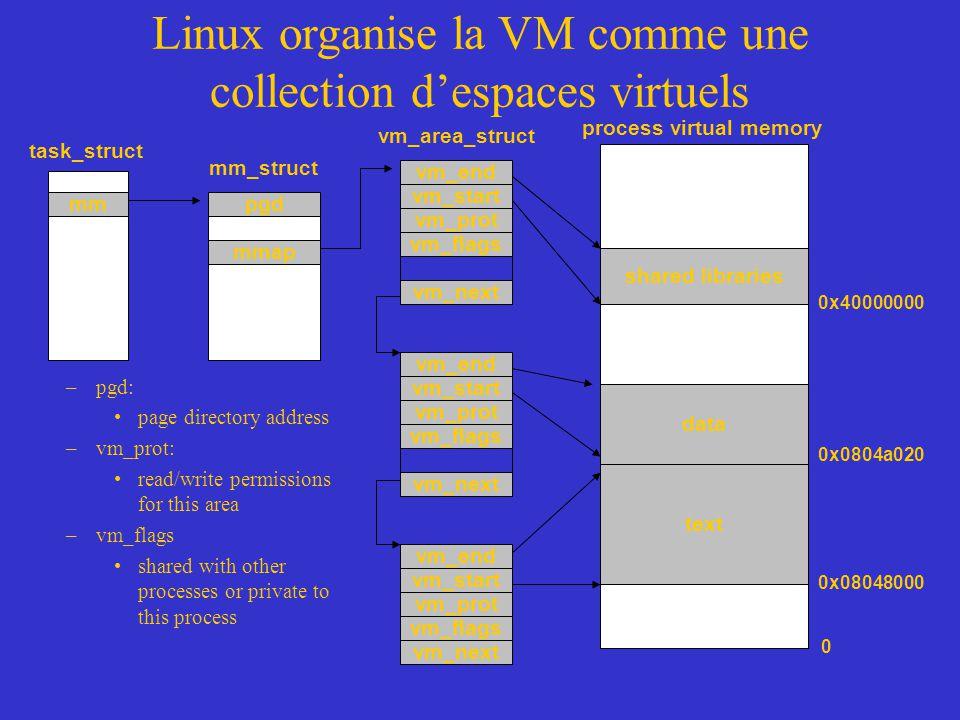 vm_next Linux organise la VM comme une collection d'espaces virtuels task_struct mm_struct pgdmm mmap vm_area_struct vm_end vm_prot vm_start vm_end vm