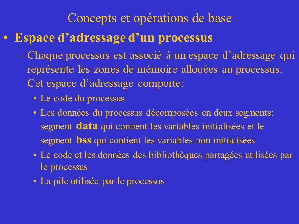 Concepts et opérations de base Espace d'adressage d'un processus –Chaque processus est associé à un espace d'adressage qui représente les zones de mém