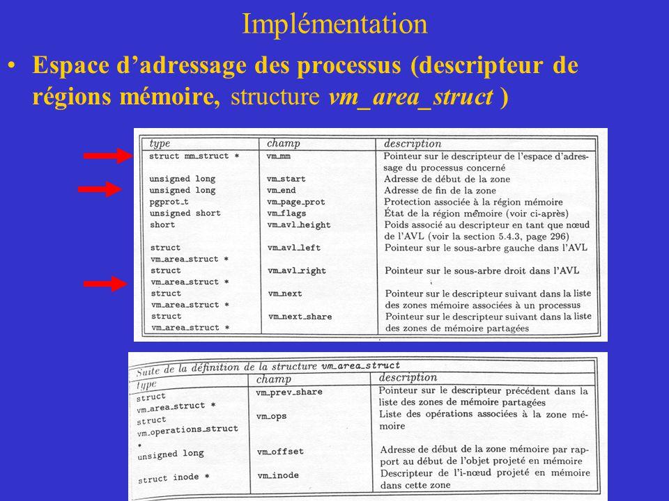 Implémentation Espace d'adressage des processus (descripteur de régions mémoire, structure vm_area_struct )