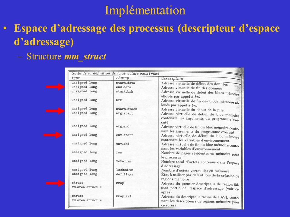 Implémentation Espace d'adressage des processus (descripteur d'espace d'adressage) –Structure mm_struct